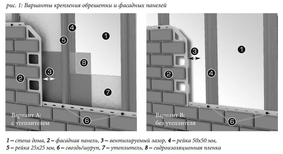 Варианты крепления обрешетки и фасадных панелей