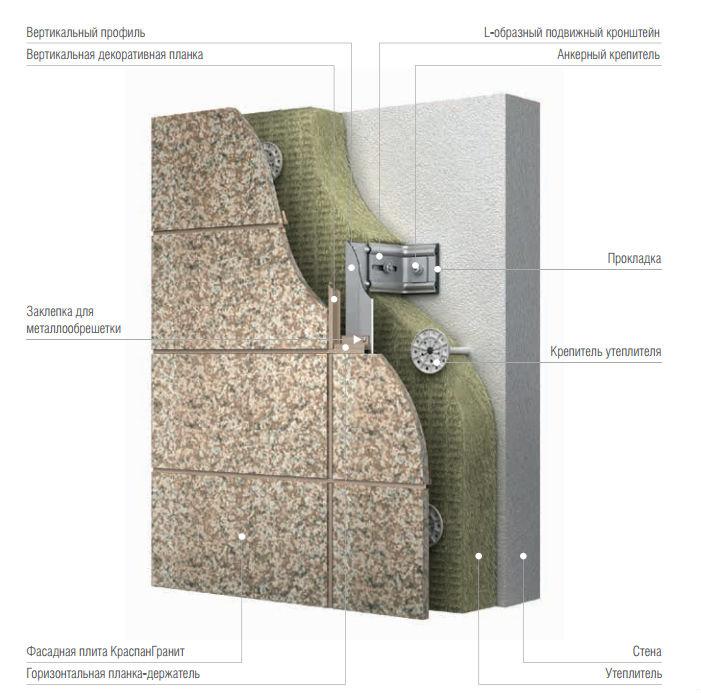 Устройство систем вентилируемых фасадов Краспан