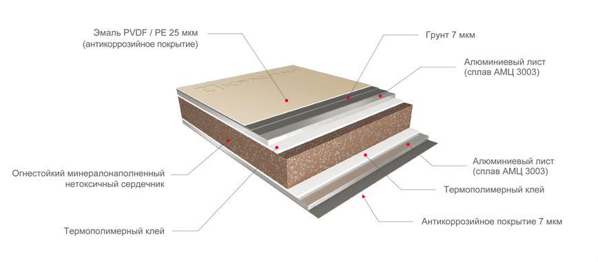 Монтаж навесных вентилируемых фасадов по системе Краспан