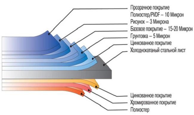 Металлический блокхауз - конструкция