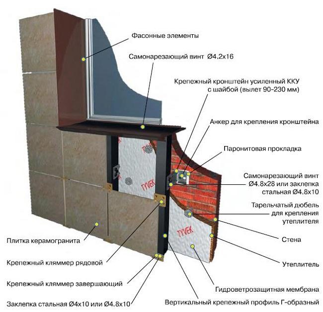 Особенности монтажа керамогранитного фасада