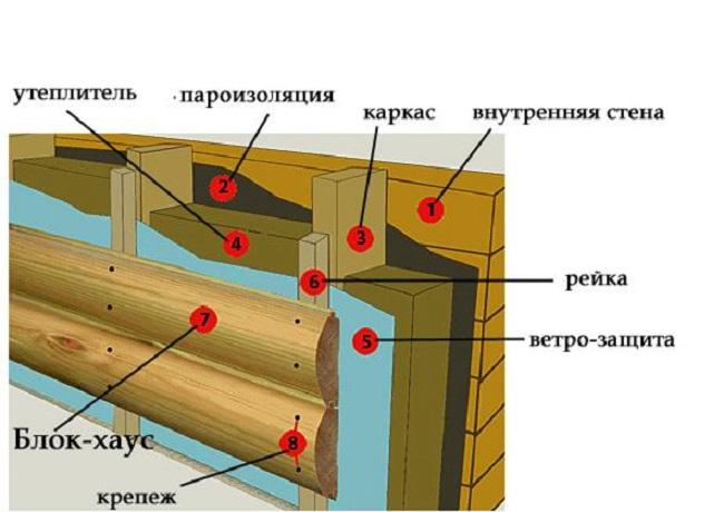 Конструкция стены обшитой блокхаузом