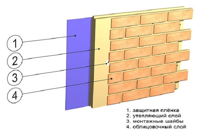 Конструкция термопанели
