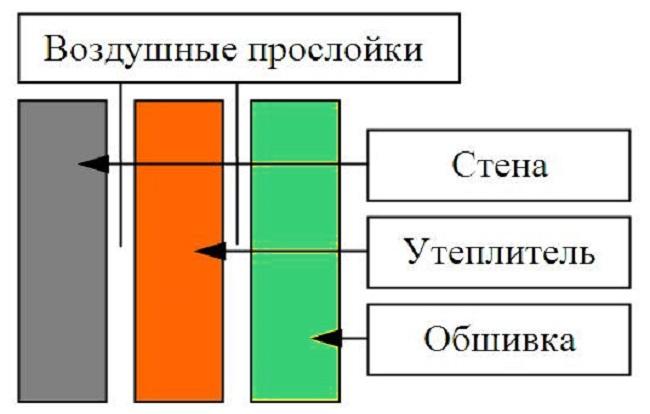 Схема утепления изнутри