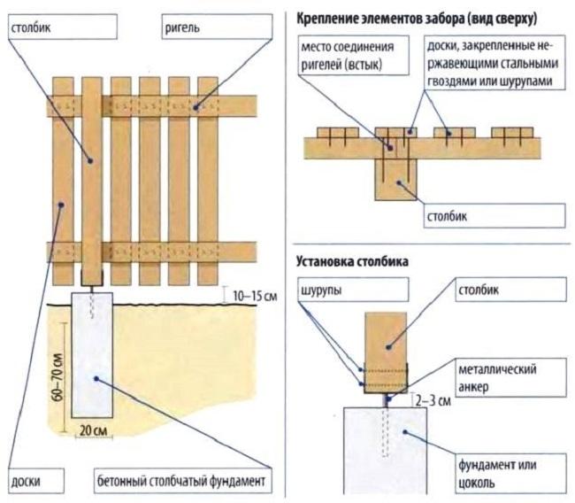 Схема монтажа металлического штакетника