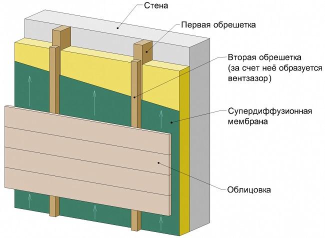 Устройство вентилируемого фасада из натуральной древесины