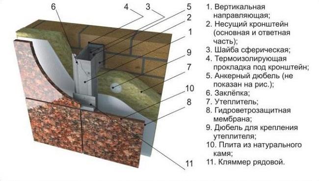Вентилированный фасад из гранита