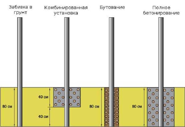 Монтаж столбов для забора из рабицы