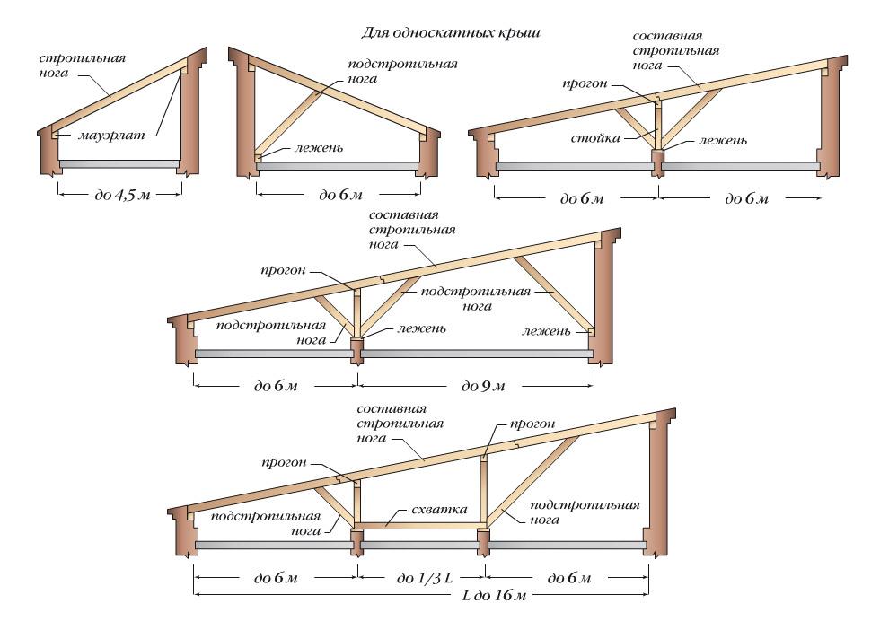 Виды односкатных стропильных конструкций
