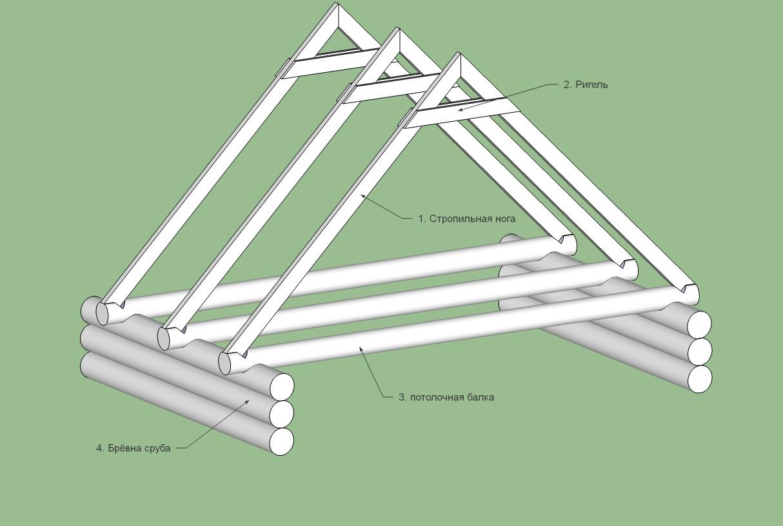 Конструкция стропильной системы двухскатной крыши для бани