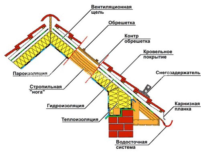 Вентилируемая крыша