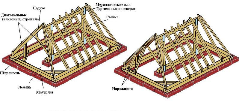 Конструкционные элементы двухскатной крыши