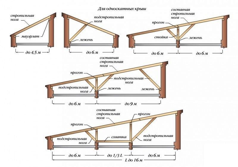 Виды односкатных конструкций