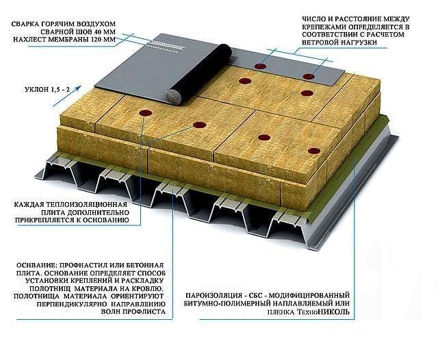 Мембранная гидроизоляция