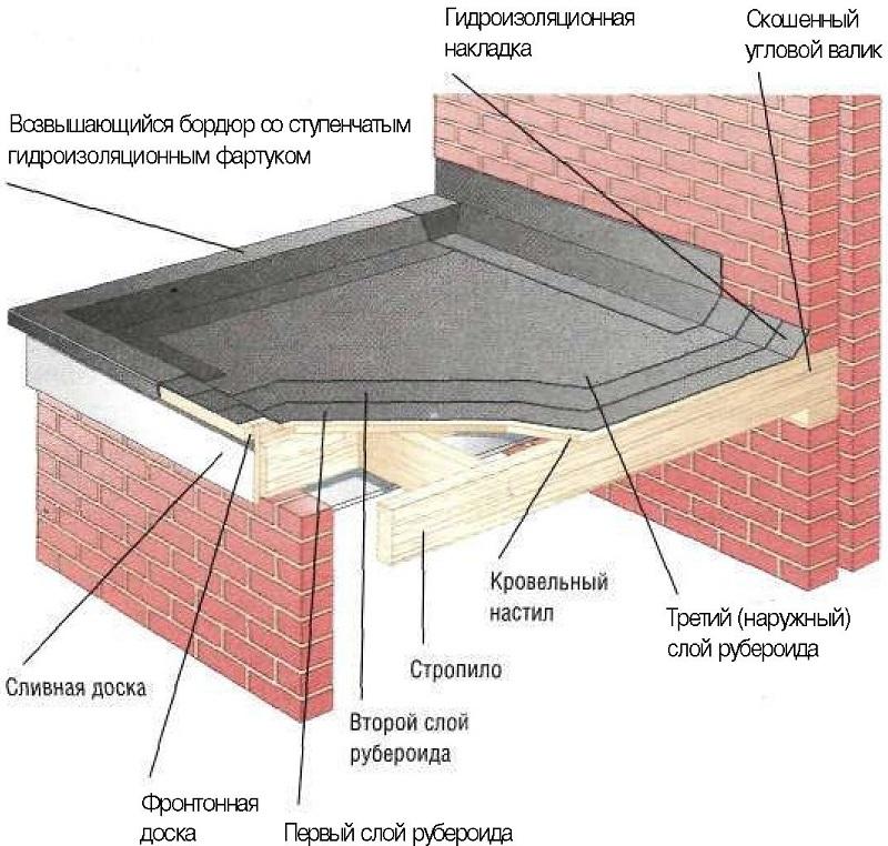 Кровельный пирог с рубероидом