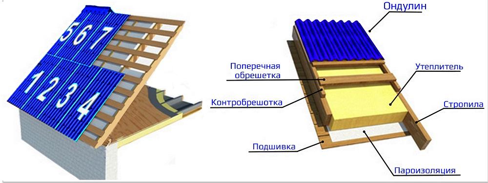 Пояснения к схеме монтажа ондулина