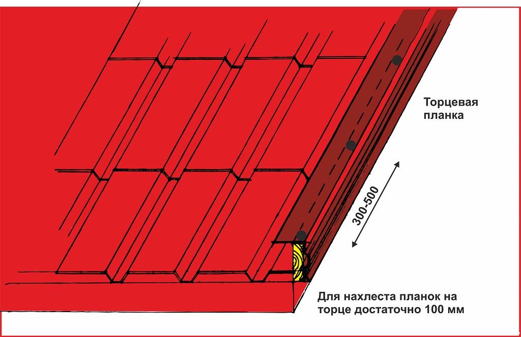 Принцип монтажа ветровой планки