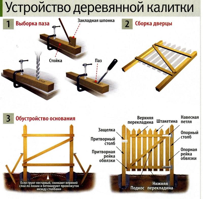 Конструкция деревяной калитки