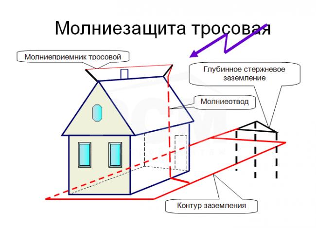 Как сделать громоотвод в доме