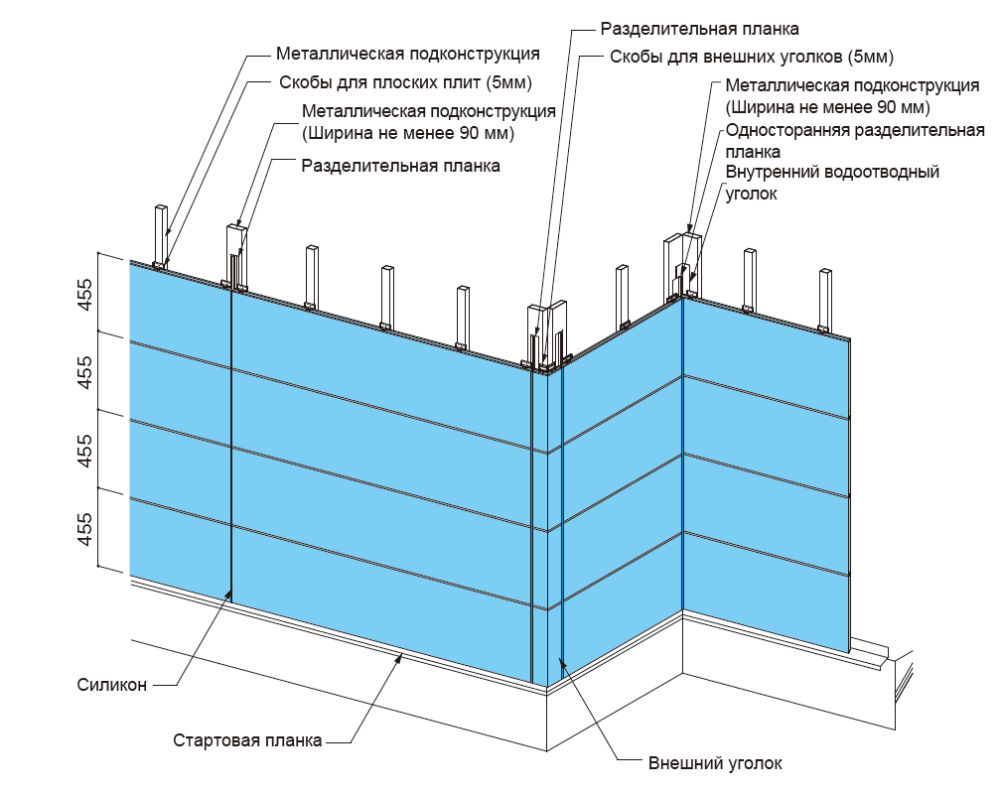 Основные моменты монтажа фасадных панелей для металлических подконструкций