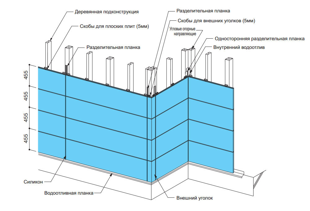 Основные моменты монтажа фасадных панелей для деревянных подконструкций
