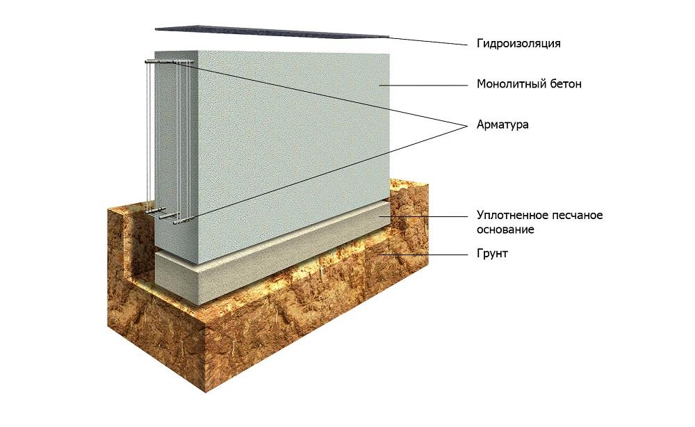 Схема конструкции ленточного фундамента