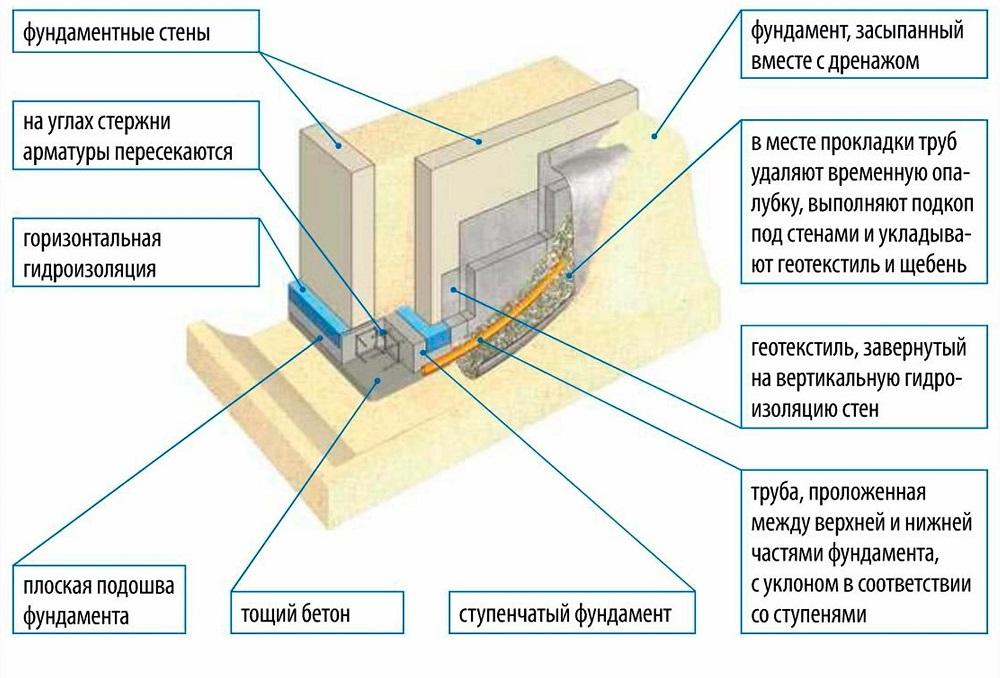 Схема пирога ленточного армированного фундамента