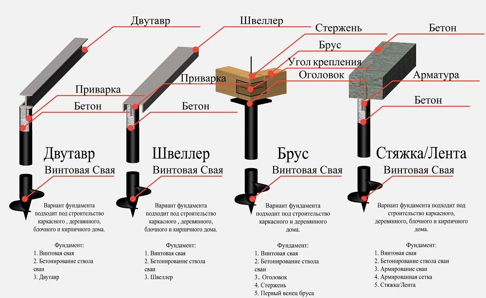 Конструкционные варианты свайного фундамента