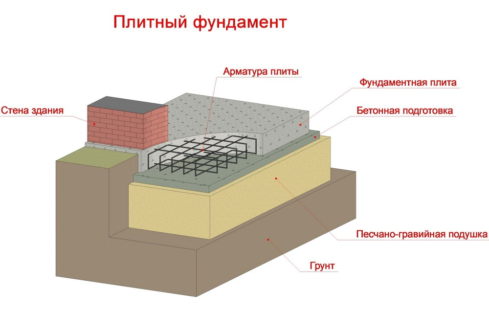 Пирог плитного фундамента