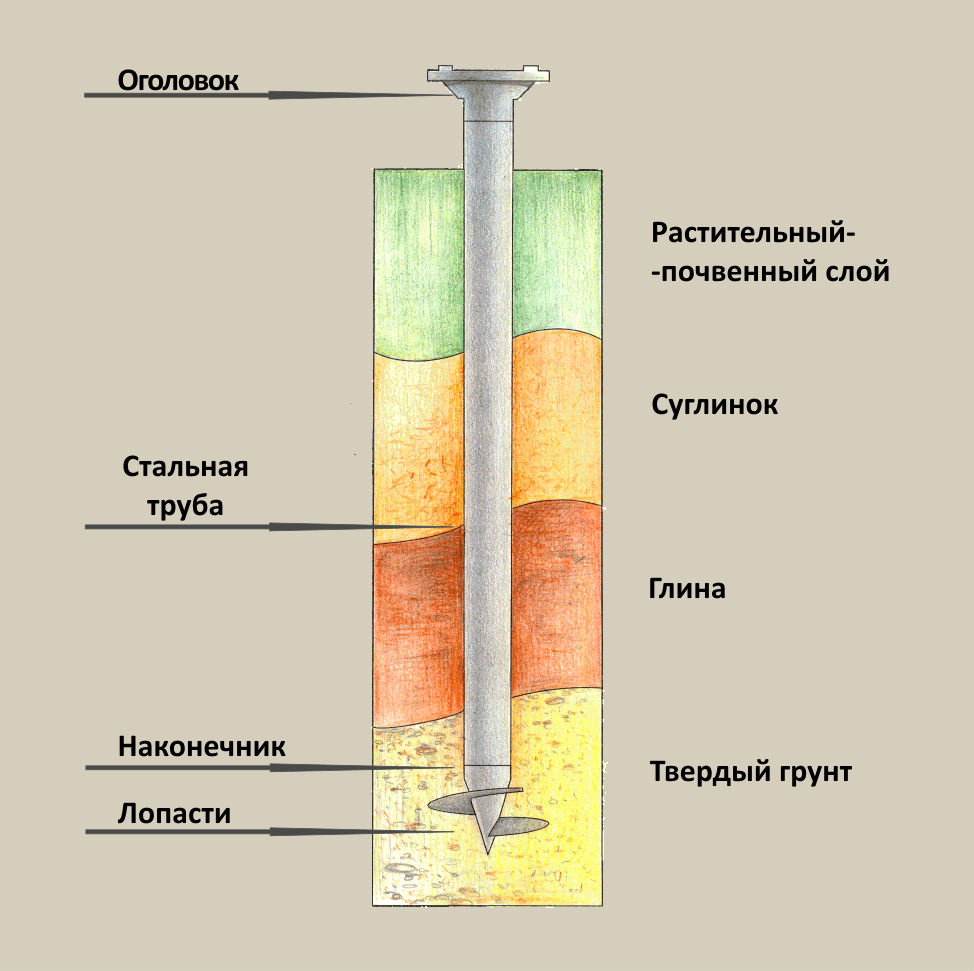 Схема забивки сваи