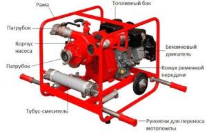 Функции пожарных бензиновых мотопомп