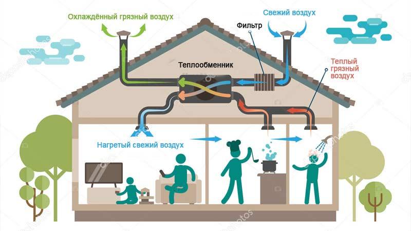 Принудительно-вытяжная система вентиляции в частном доме